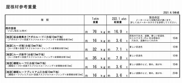 屋根の重量表