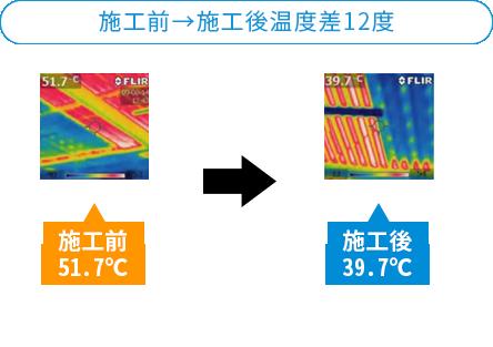 施工前→施工後温度差12度
