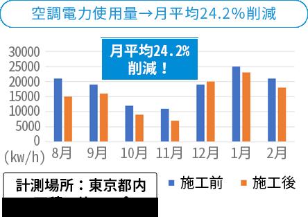 空調電力使用量→月平均24.2%削減