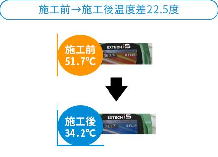 施工前→施工後温度差22.5度