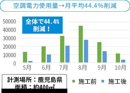 空調電力使用量→月平均44.4%削減