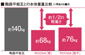 陶器平板瓦との本体重量比較